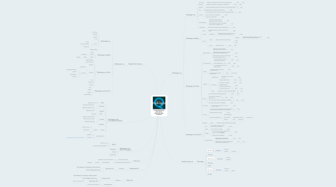 Mind Map: Content Marketing Planning for Qhydrogen AAA GreenCell