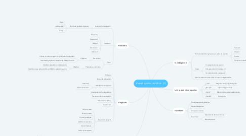 Mind Map: Investigación Jurídica  (1)