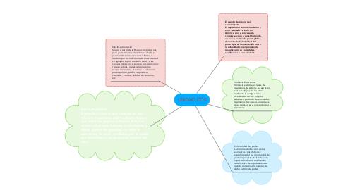 Mind Map: UNIDAD DOS