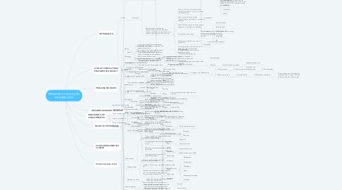 Mind Map: PESQUISA E VALIDAÇÃO DE MERCADO