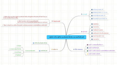 Mind Map: ปฏิบัติการที่ 6 ปฏิกิริยาออกซิเดชัน-รีดักชัน และเซลล์ไฟฟ้าเคมี