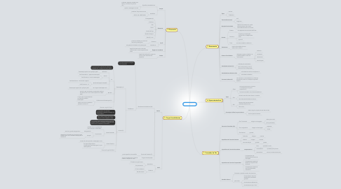 Mind Map: Teoria de Vôo