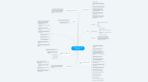 Mind Map: Penyakit Corona Virus (COVID-19)