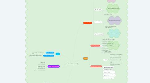 Mind Map: Kerja Sama Internasional