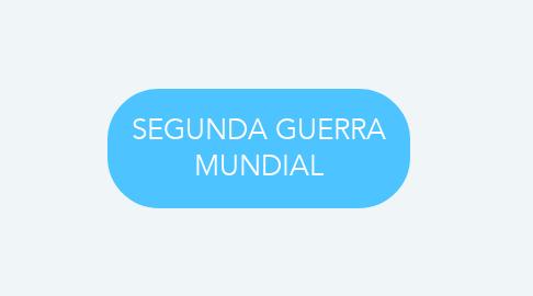 Mind Map: SEGUNDA GUERRA MUNDIAL