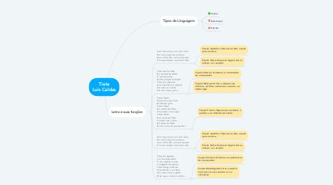 Mind Map: Tieta Luis Caldas