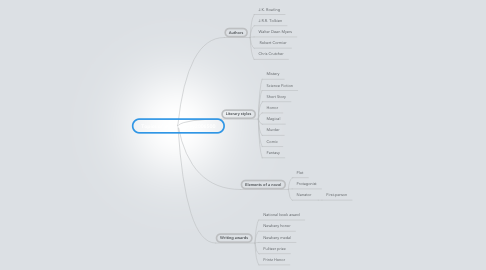 Mind Map: Topics of @book{silvey2006500