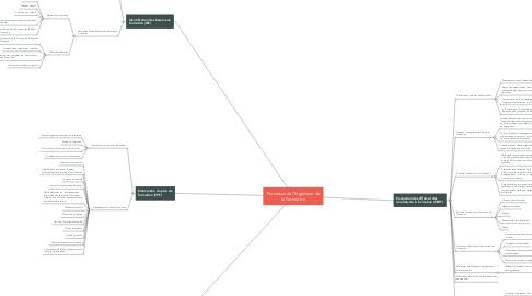 Mind Map: Processus de l'Ingénierie de la Formation