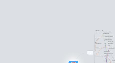 Mind Map: Sistema Integrado Galleon