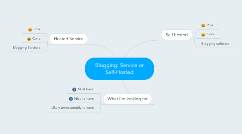 Mind Map: Blogging: Service or Self-Hosted