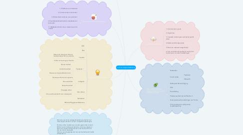 Mind Map: (online) vastgoedmarketing