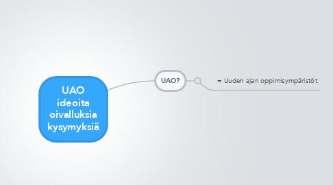 Mind Map: UAO ideoita oivalluksia kysymyksiä