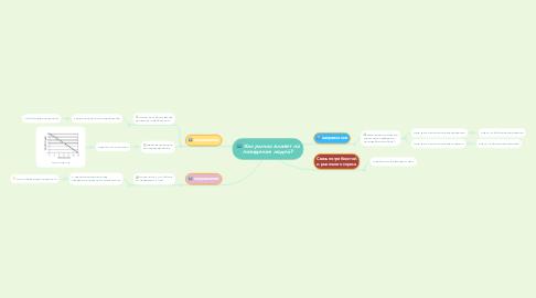 Mind Map: Как рынок влияет на поведение людей?