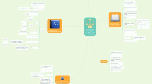 Mind Map: DIDÁCTICA DE LAS PRÁCTICAS DEL LENGUAJE Y LA LITERATURA