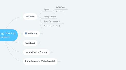 Mind Map: Schoology Training Brainstorm