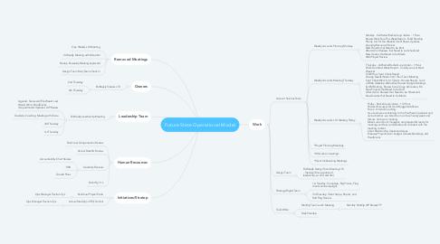 Mind Map: Future State Operational Model