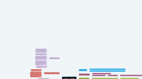 Mind Map: Chapitre 5 : Enseigner de façon à favoriser l'apprentissage de tous les élèves
