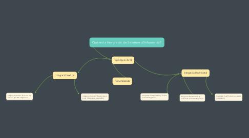 Mind Map: Què es la Integració de Sistemes d'Informació?
