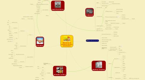 Mind Map: Manufactura de productos culinarios deshidratados