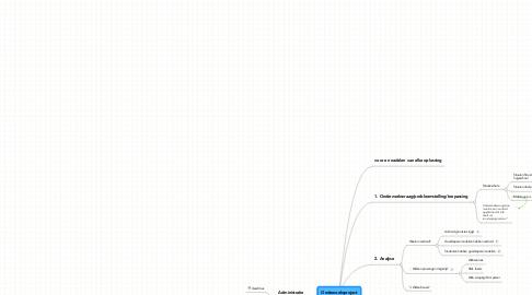 Mind Map: Onderzoeksproject