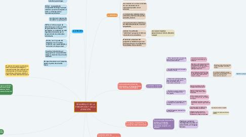 Mind Map: DESARROLLO DE LA PERCEPCIÓN Y DE LA ATENCIÓN