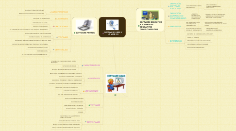 Mind Map: SOFTWARE LIBRE Y LA WEB 2.0