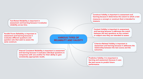 Mind Map: VARIOUS TYPES OF RELIABILITY AND VALIDITY