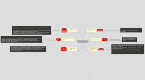 Mind Map: EscuelasPsicologicas