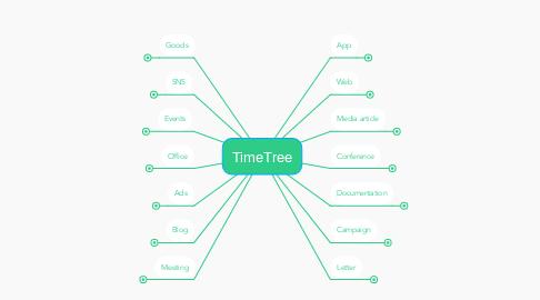 Mind Map: TimeTree