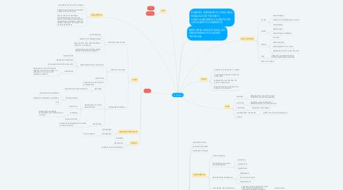 Mind Map: INFLAMAÇÃO