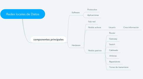 Mind Map: Redes locales de Datos