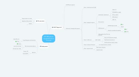 Mind Map: OPT&Flysmart Implementation Process