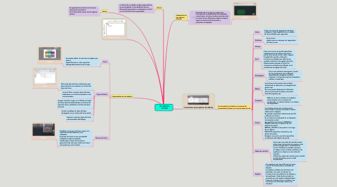 Mind Map: 2D ANCHO y ALTURA