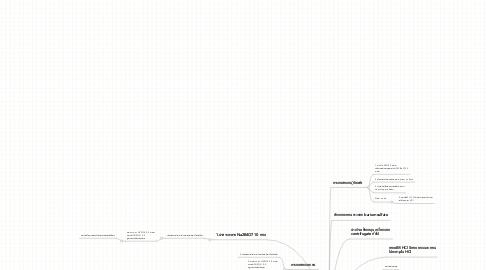 Mind Map: การวิเคราะห์หาแอนไอออน