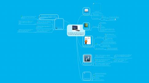 Mind Map: MATERIALES EDUCATIVOS COMPUTARIZADOS(MEC)