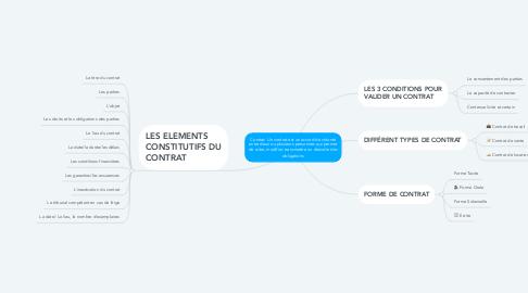 Mind Map: Contrat: Un contrat est un accord de volonté entre deux ou plusieurs personnes qui permet de créer, modifier, transmettre ou éteindre des obligations
