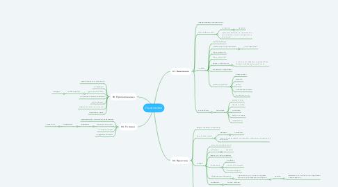 Mind Map: Психотипы