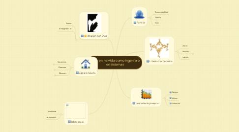 Mind Map: exito en mi vida como ingeniero en sistemas