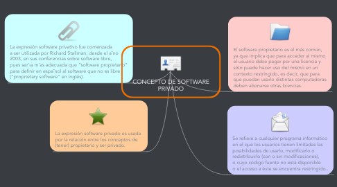 Mind Map: CONCEPTO DE SOFTWARE PRIVADO