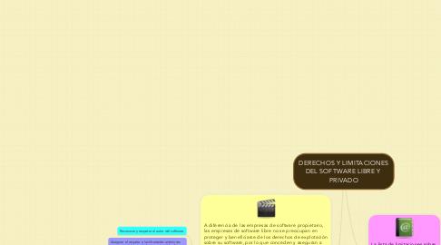 Mind Map: DERECHOS Y LIMITACIONES DEL SOFTWARE LIBRE Y  PRIVADO