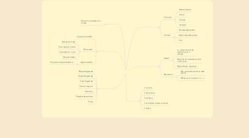 Mind Map: Алюміній