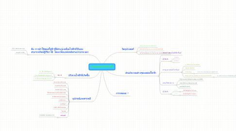 Mind Map: การแยกสลายด้วยไฟฟ้า