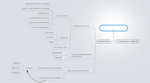 Mind Map: Cultura de las Masas
