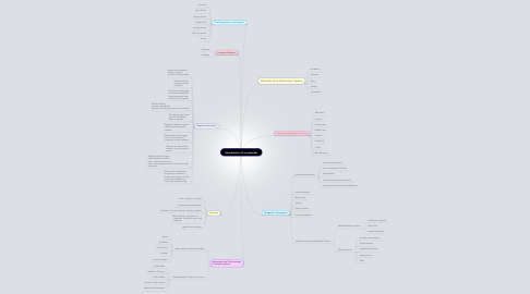 Mind Map: introduction of a computer