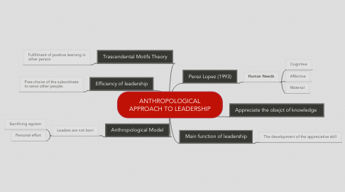 Mind Map: ANTHROPOLOGICAL APPROACH TO LEADERSHIP