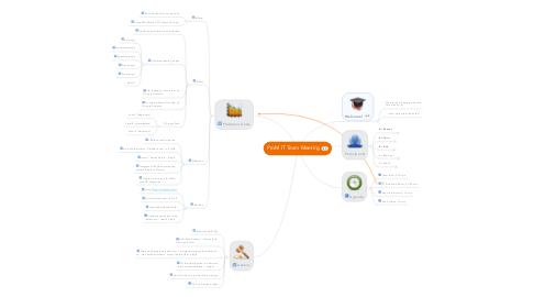 Mind Map: ProM IT Team Meeting