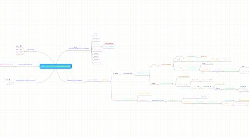 Mind Map: Lab 9 การแยกการวิเคราะห์แคตไอออนบางชนิด