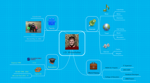Mind Map: J.D. Winterhalter