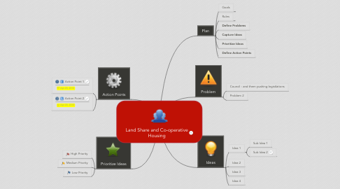 Mind Map: Land Share and Co-operative Housing