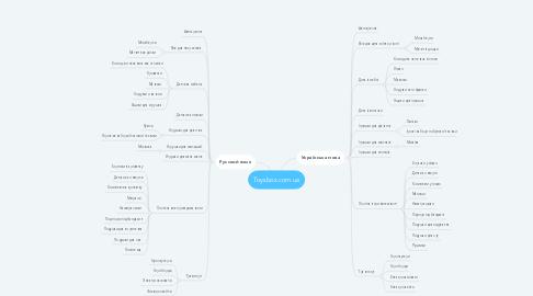 Mind Map: Toysbox.com.ua